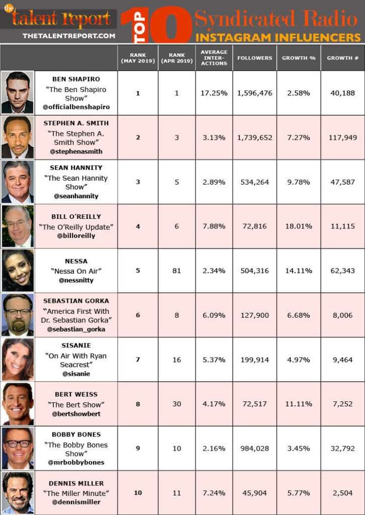 Top 10 Syndicated Radio Instagram Influencers May 2019
